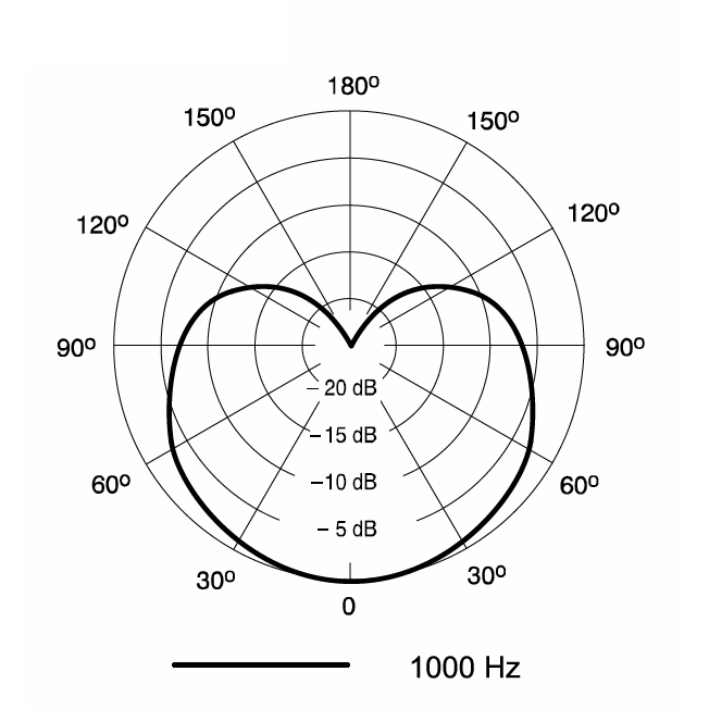 Amazon.com: Shure PGA81-XLR Cardioid Condenser Instrument