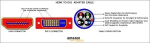 Amazon: AmazonBasics HDMI to DVI Adapter Cable  98