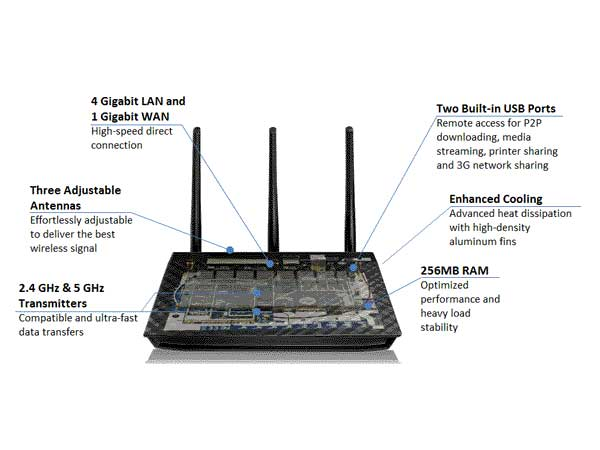 Amazon.com: ASUS RT-N66U Dual-Band Wireless-N900 Gigabit