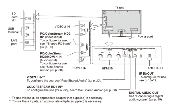 Wiring Diagram For Vizio Tv