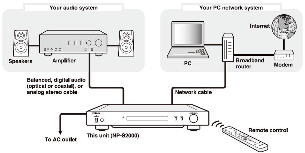 Amazon.com: Yamaha NP-S2000 Network Audio Player (Black