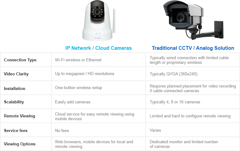 Security Cameras Guide @ Amazon.com
