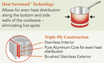 Heat Surround Technology