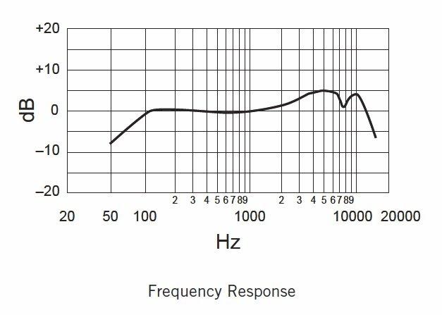 Amazon.com: Shure SM58-X2U Cardioid Dynamic Microphone