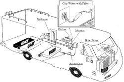 SHURflo 2088-453-444 3.5 Classic Series Potable Water Pump