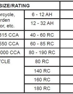 Truck battery group size chart photos also rh truckbatterykokofushispot