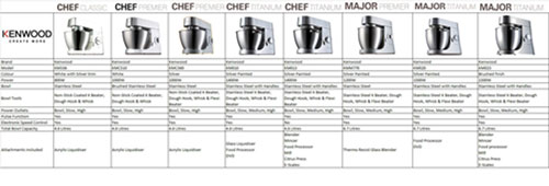 Kenwood Chef Titanium KM010 4.6 Litre Kitchen Machine