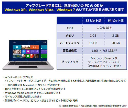 Windows 8 OSアップグレード要件