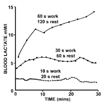 UST (Ultra-Short Training o entrenamiento ultra-corto