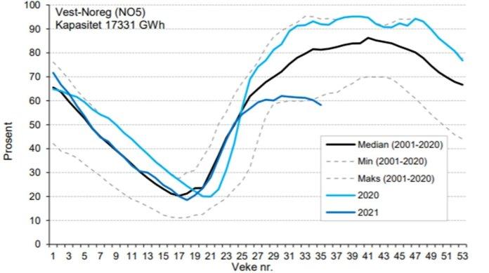 Szczególnie w zbiornikach elektrowni wodnych zachodniej Norwegii notuje się dzisiaj historycznie niskie poziomy wody.