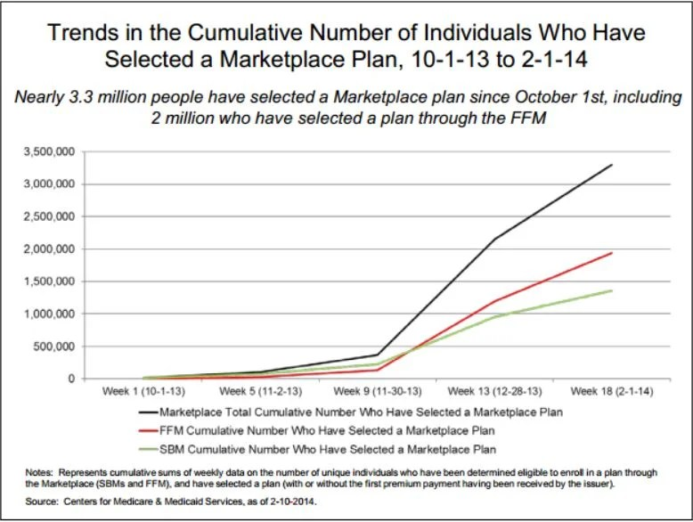 Obamacare Enrollments Are Well Below HHS Estimates -- And ...