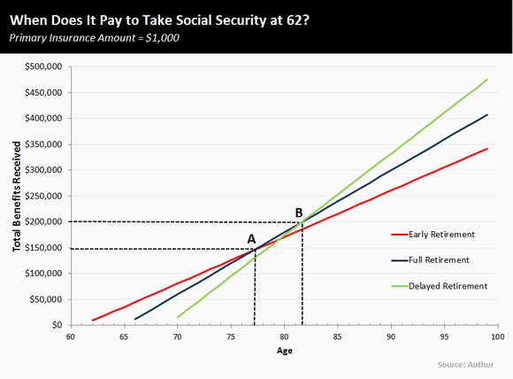 Social Security: Why Taking Benefits at 62 Is Smarter Than