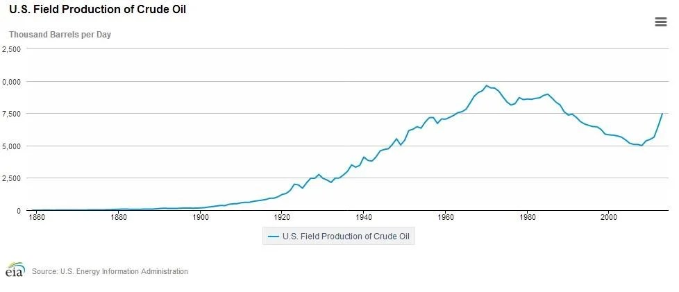Why This Oil Baron Thinks U.S. Oil Production Could Double