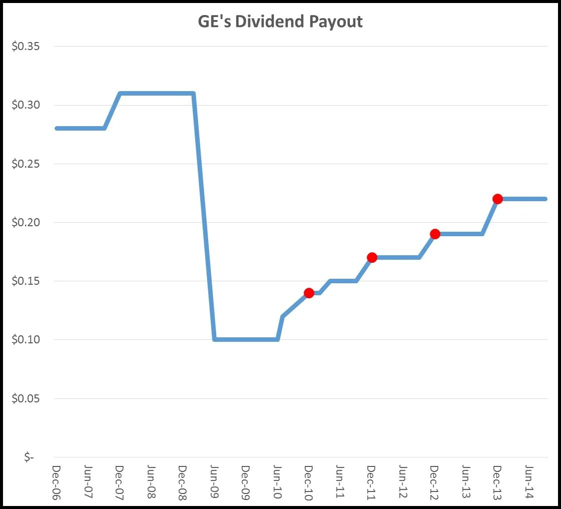 Will General Electric Company Boost Its Dividend Next Week
