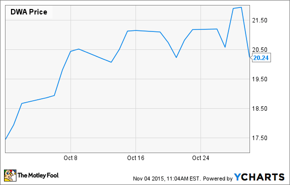 Why Did DreamWorks Animation SKG Inc. Stock Spike 16% in