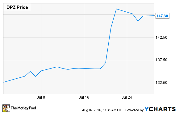 Why Did Domino's Pizza, Inc. Shares Gain 12% in July