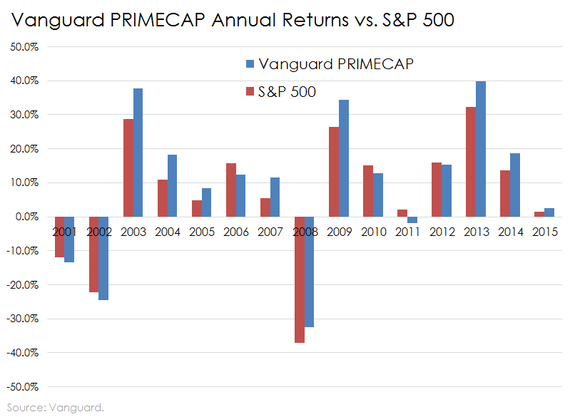 Vanguard PRIMECAP Fund: An Active Fund Endorsed by an Index Fund King -- The Motley Fool