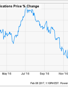 Chart of verizon   stock price change in also why communications jumped nasdaq rh