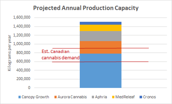 Projected annual production capacity of top 5 Canadian marijuana growers