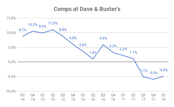 Chart of comps at Dave & Buster's