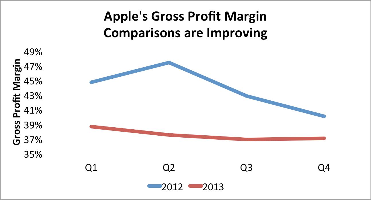 Apple's Gross Profit Margin Story Is Finally Looking Up