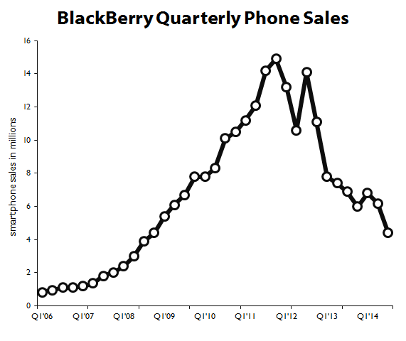 Can the U.S. Government Really Save BlackBerry Limited