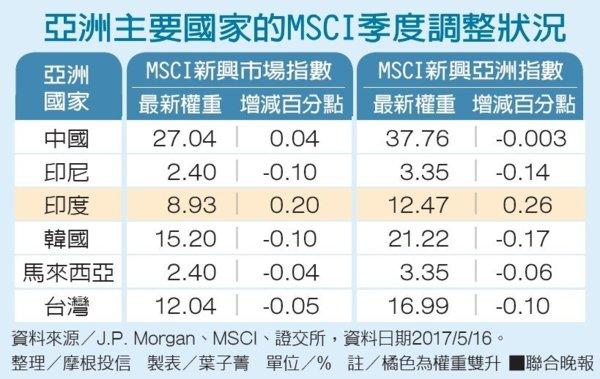 MSCI調權重 臺股遭雙降 - 陳裕豐的股海記事 - udn部落格