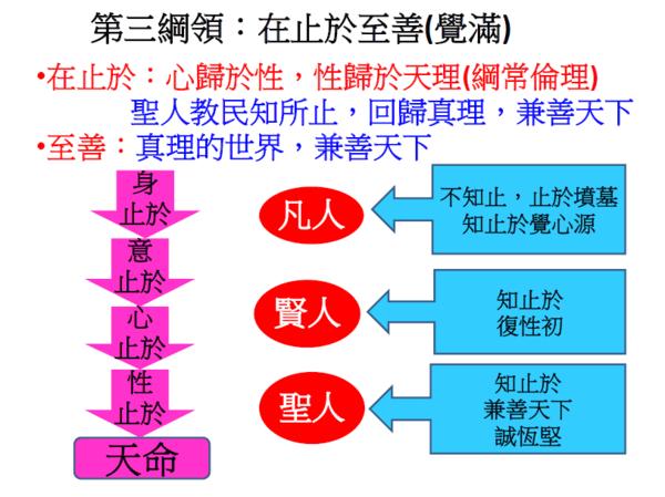 真儒復興大同年 - 中華孔孟協會林文傑 - udn部落格