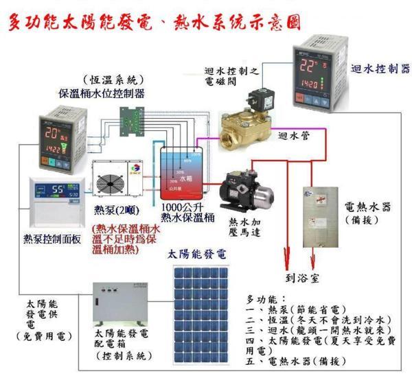 最強大的多功能太陽能發電打造最省電,省錢,幸福,健康的生活 - 臺灣節能規劃服務中心 - udn部落格