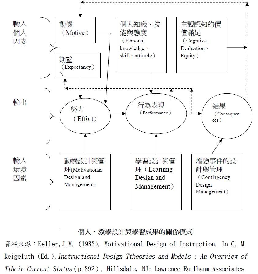 凱勒(J. Keller)ARCS動機模式 - 組織永續成功之管理 - udn部落格