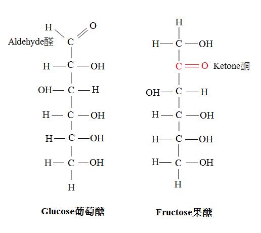 碳氫化合物 Carbohydrates - 加百列的部落格 - udn部落格