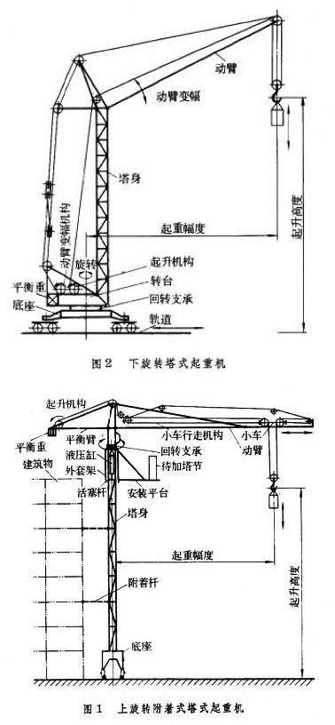 塔式吊車升高過程 - 雲水人間的分享部落格 - udn部落格