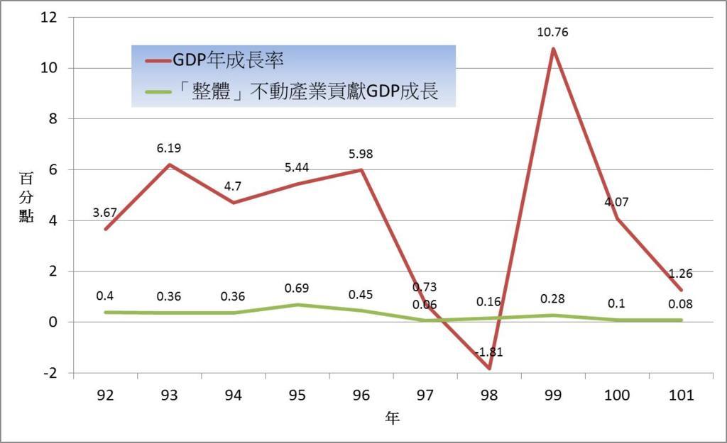 不動產業是GDP的救星? - 思辨的空間 - udn部落格