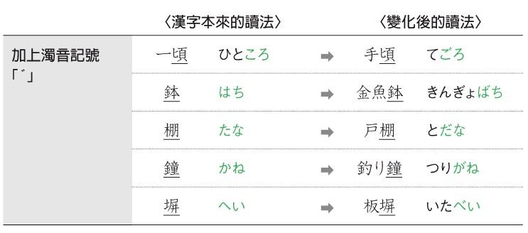 【決勝新日檢!】漢字讀法有規則:加上濁音記號「゛」 - 眾文日本語進修學園 - udn部落格