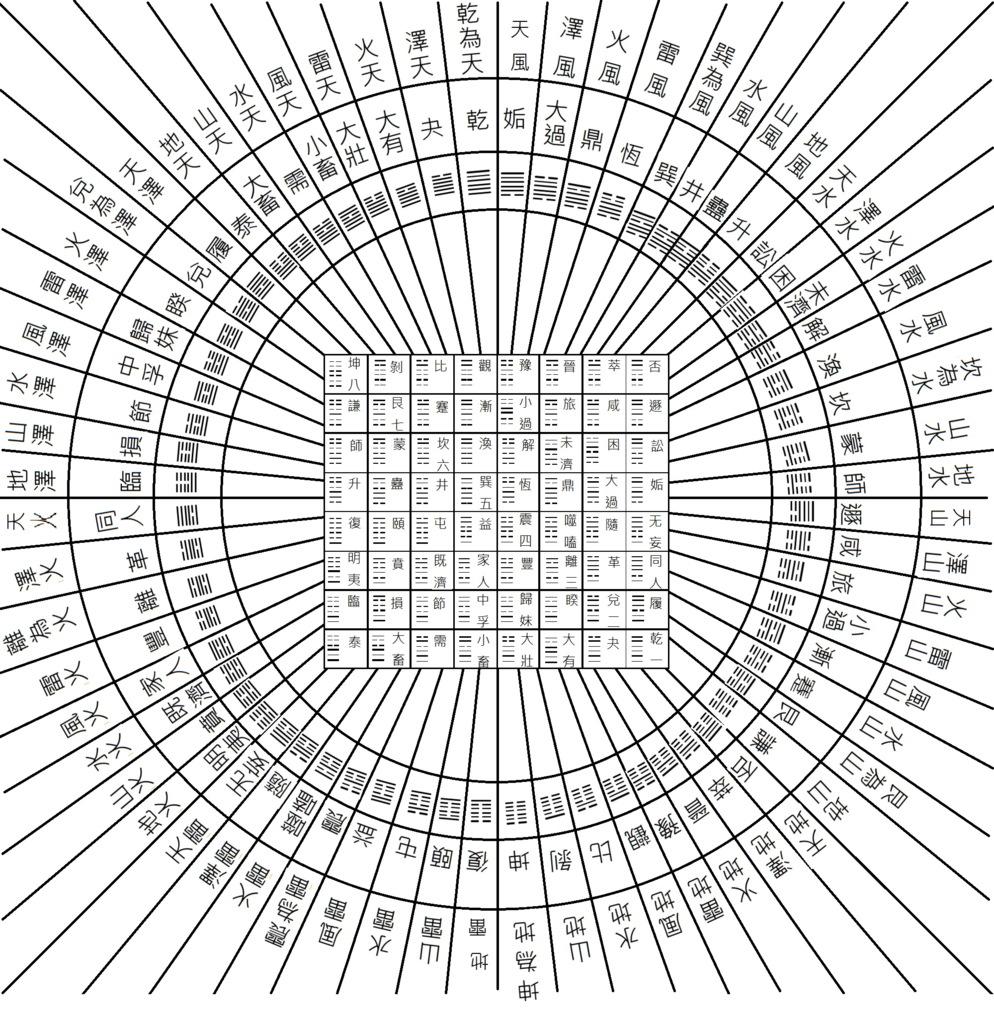伏羲六十四卦方圓圖(100-2資三楊琇喻製圖)101.3.27. .jpg - 王峙淵的網誌 - udn相簿