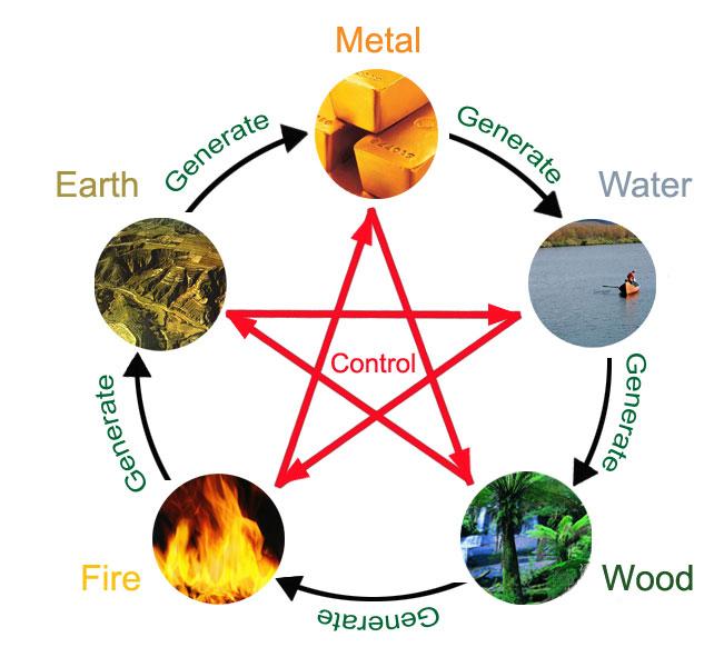 chinese zodiac elements five