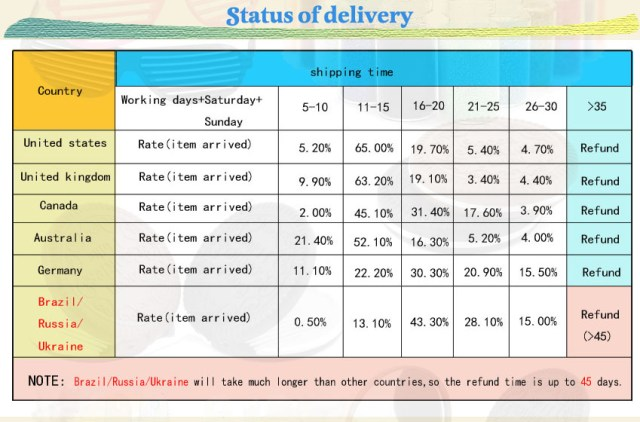 2 status of delivery