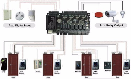 Wiring Diagram Access Control Panel : Access control panel diagram reinvent your wiring diagram u2022