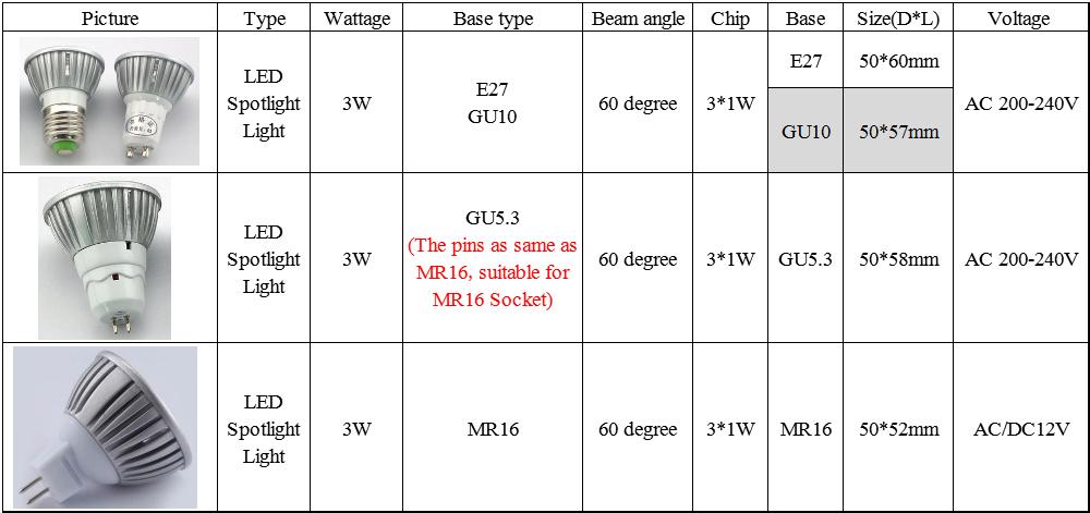 ▻Cree Focos LED GU10 E27 mr16 3 W 9 W 12 W 15 W 220 V 200-240 V ... 9afef6bccf3