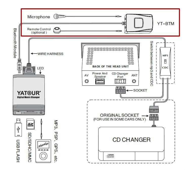 ⑧Yatour Digital Music Changer Car Audio Interface for