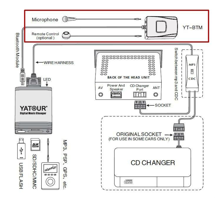 yatour para peugeot 307 407 807 c4 c5 mp3 usb bluetooth de radio adaptador del cambiador de la
