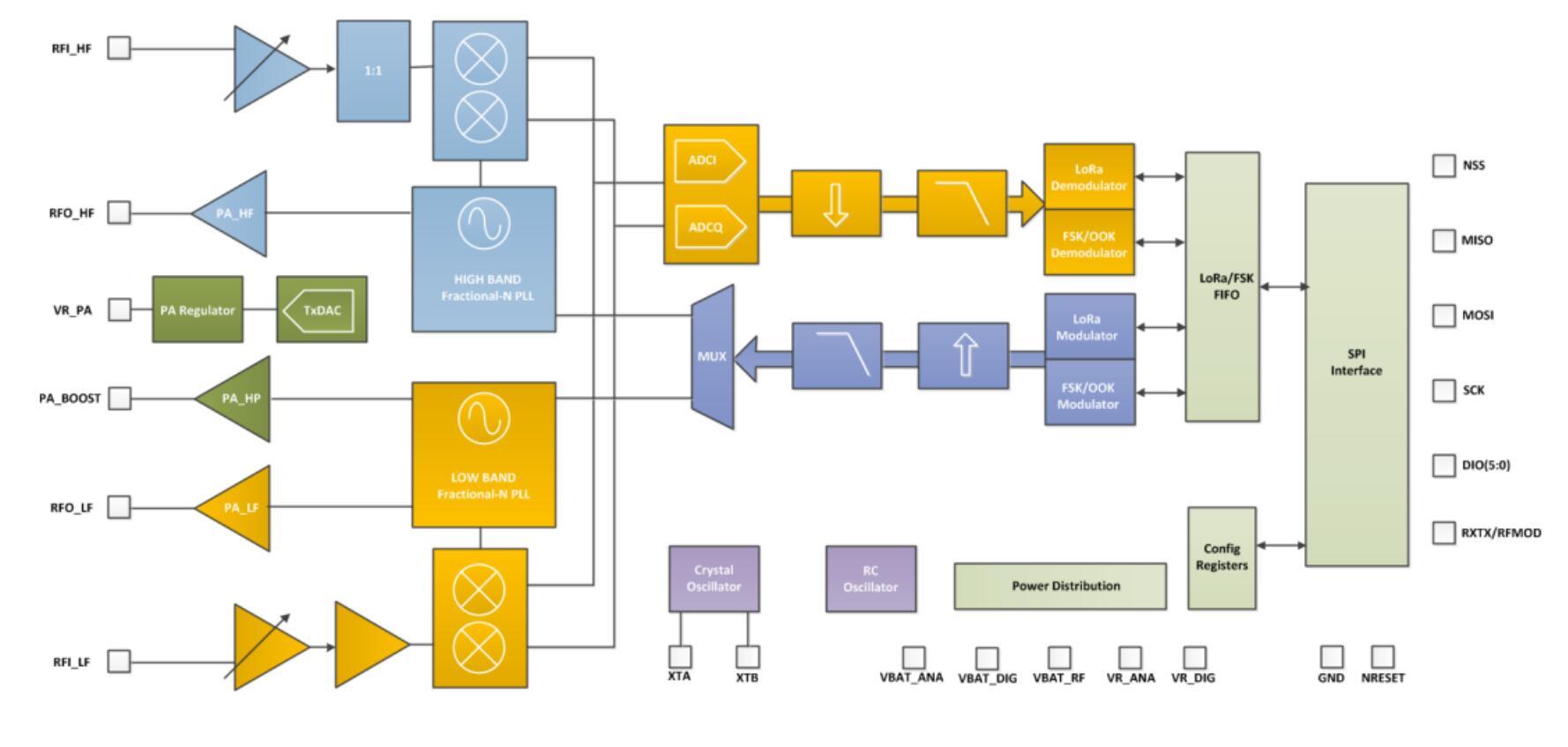 1pcs Sx1278 Lora Spread Spectrum Wireless Module 433mhz Circuitdiagramtointerfaceuartwithpic16f877aprimer Aeproductgetsubject Sx1278functional Block Diagram