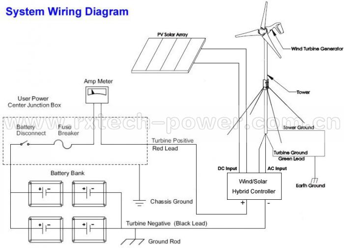 marine wind generator wiring diagram 7 round trailer plug 600w max ;wind turbine for home +wind/solar hybrid controller,ce ...