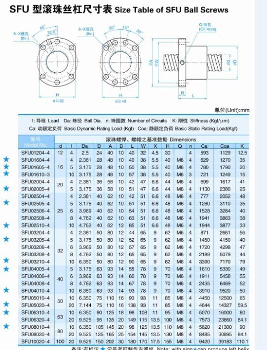 ღ ღ3 pcs RM1204-L400mm-C7 + 3 pcs SFU1204 única porca bola ... 3df2e3f61ebf3