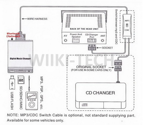USB SD SDHC MP3 CD Wechsler Adapter Radio FOR Renault
