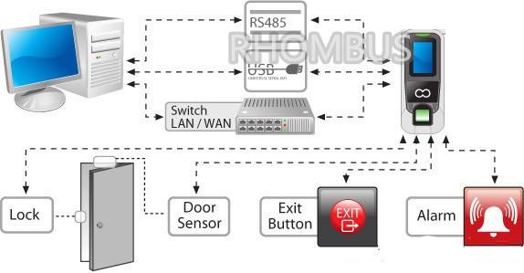 electric door strike wiring diagram polaris sportsman facial+fingerprint access control system kit psu/280kg magnetic lock/exit button | ebay