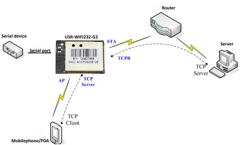 USR-WIFI232-G2a for MCU/PCB with Smartlink/WPS TTL level