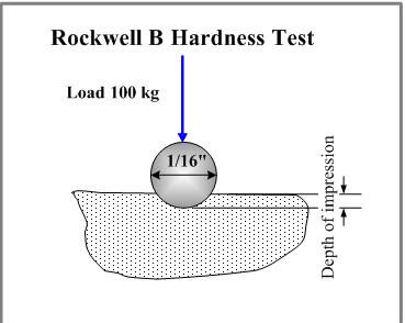 Penetrador de diamante para el ensayo de dureza rockwell