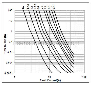 Littelfuse 0438001.wr Resistor 1608 Metric 0603 Fast Blow