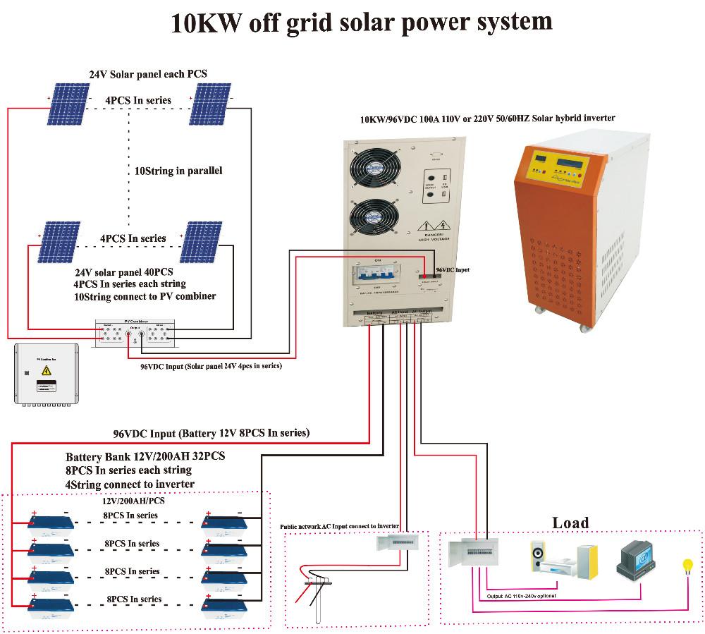 medium resolution of 5000 watt solar panel wiring diagram best wiring library 5000 watt solar panel kit off grid